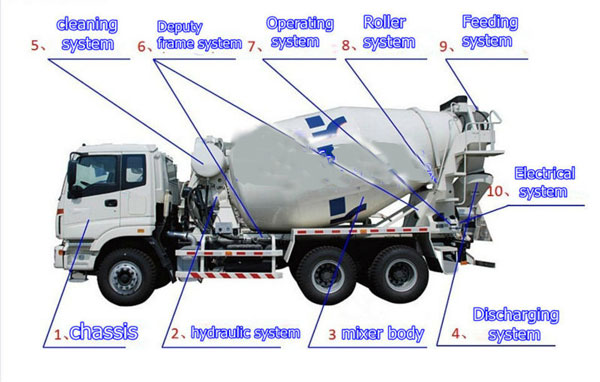self-load concrete mixer components